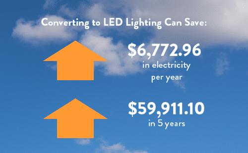 LED Lighting Saves Money